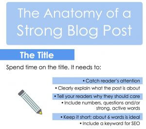 See the full infographic below to create a strong blog post for your business!