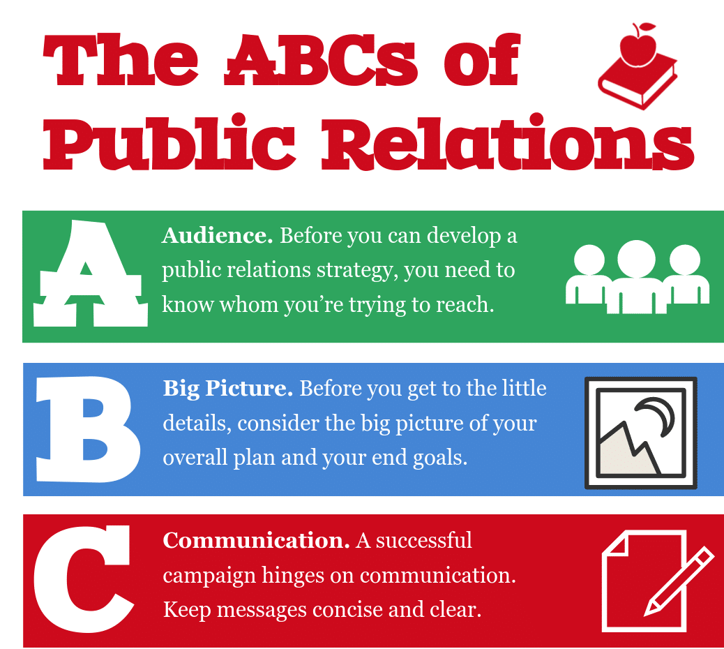 Infographic: The ABCs of Public Relations