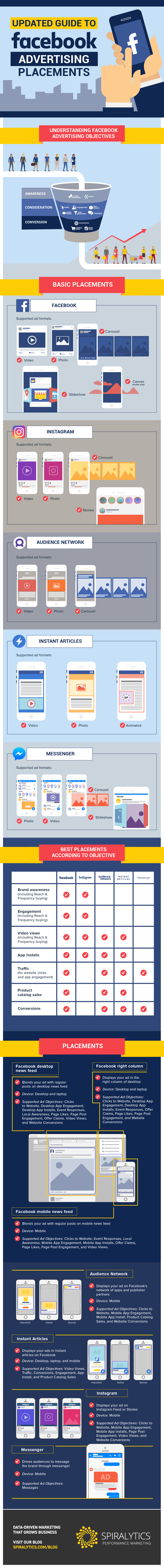 Infographic about Facebook advertising