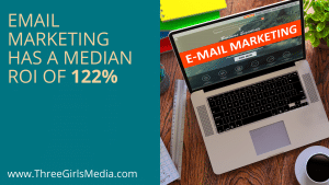 "Computer with the words ""email marketing"" on it next to statistic: email had a median ROI of 122 percent"