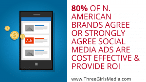 Phone with ads on it next to statistic: 80% of North American brands agree or strongly agree that social media advertising is cost effective and provides ROI.