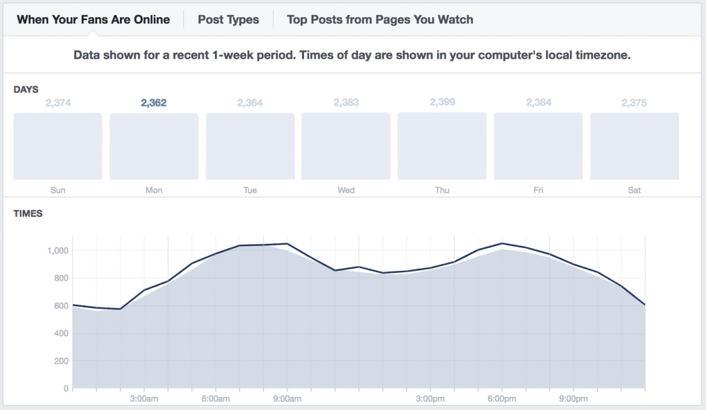 Facebook's Insights for when followers are online on Mondays