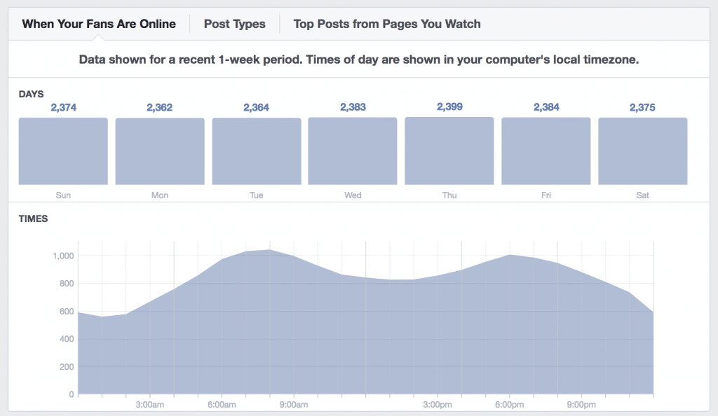 Facebook's Insights for when followers are online during the week
