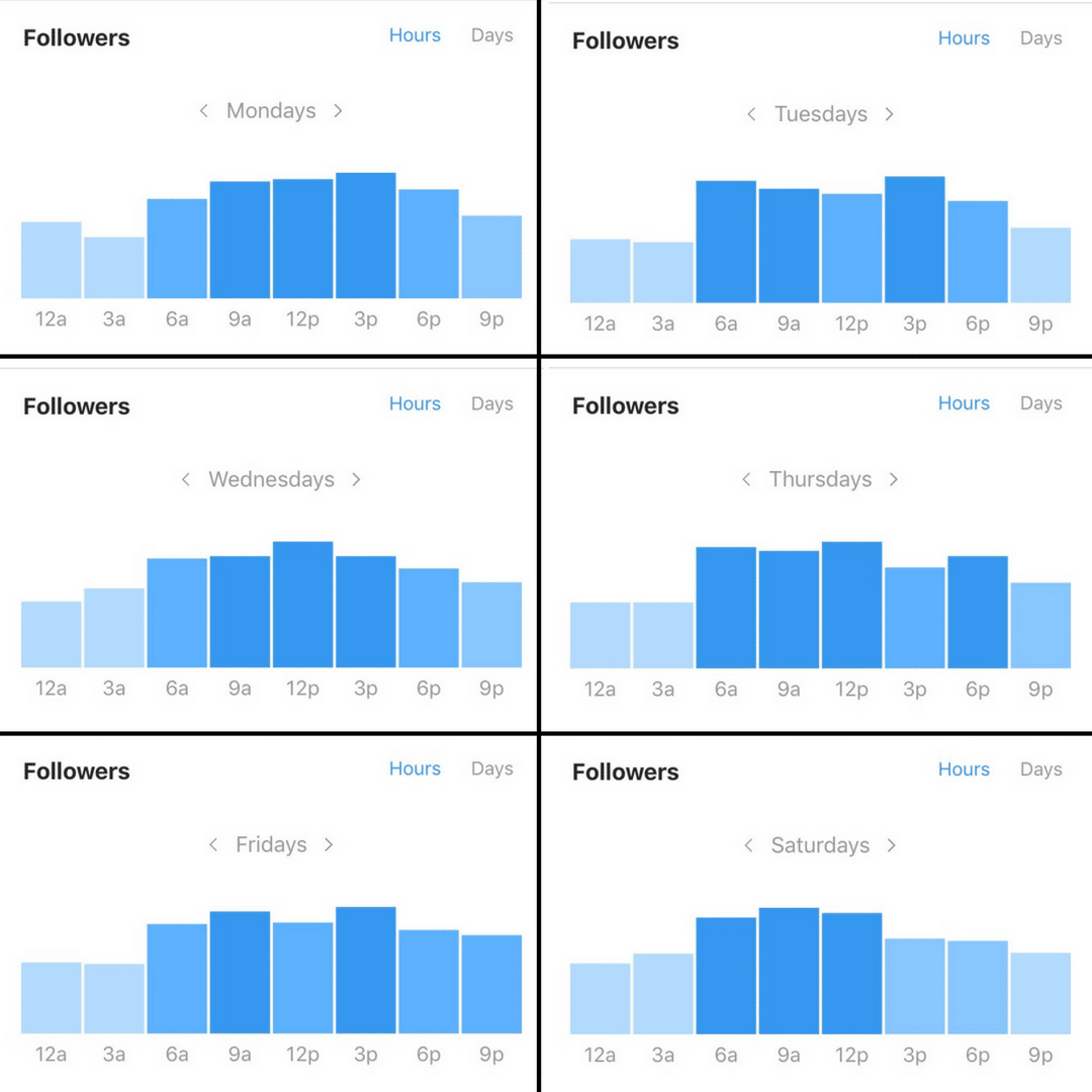 Instagram's Insights for when followers are online broken down by day