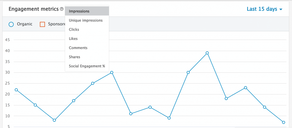 LinkedIn's analytics for Impressions during the week