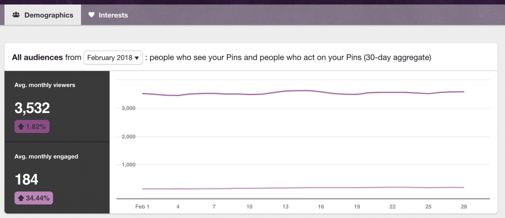 Pinterest's analytics for Engagement by day