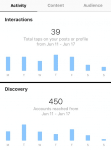 A screenshot of Instagram's Interaction and Discovery analytics