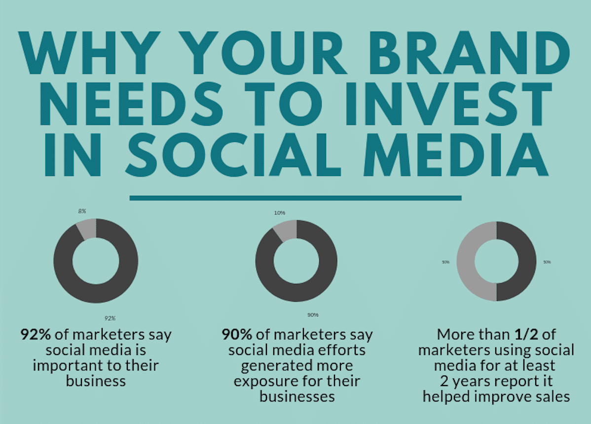 Infographic: Why Your Brand Needs to Invest in Social Media