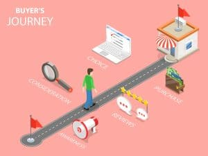 buyer's journey through content marketing