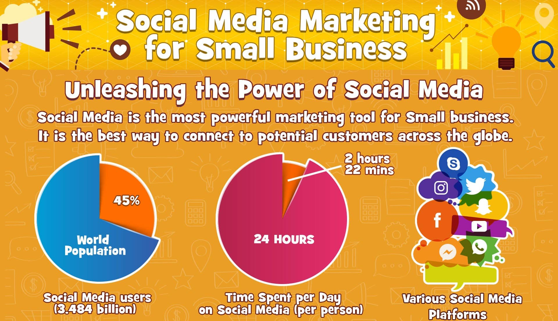 Infographic: The Success of Social Media