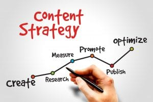 Content marketing strategy timeline.