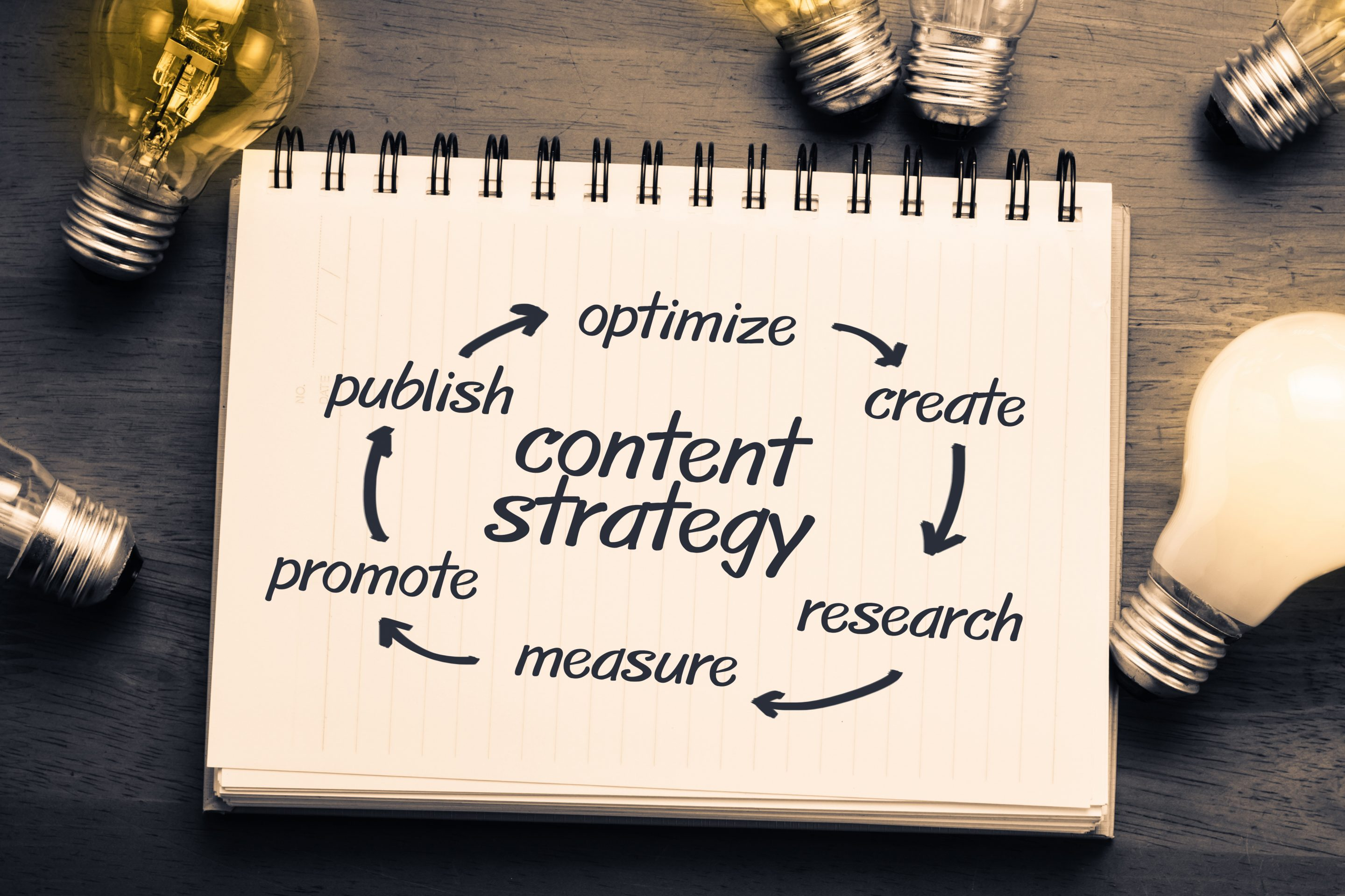 Top 10 Content Marketing Trends To Watch For In 2020